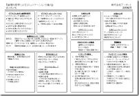 研修「コミュニケーション力強化」3